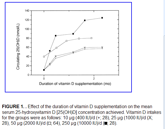 Vitamin D Levels Sunlight Age And Toxicity